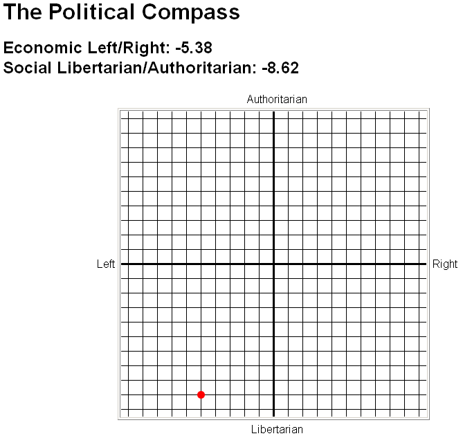 The Political Compass.  5 points to the left, 8 points libertarian