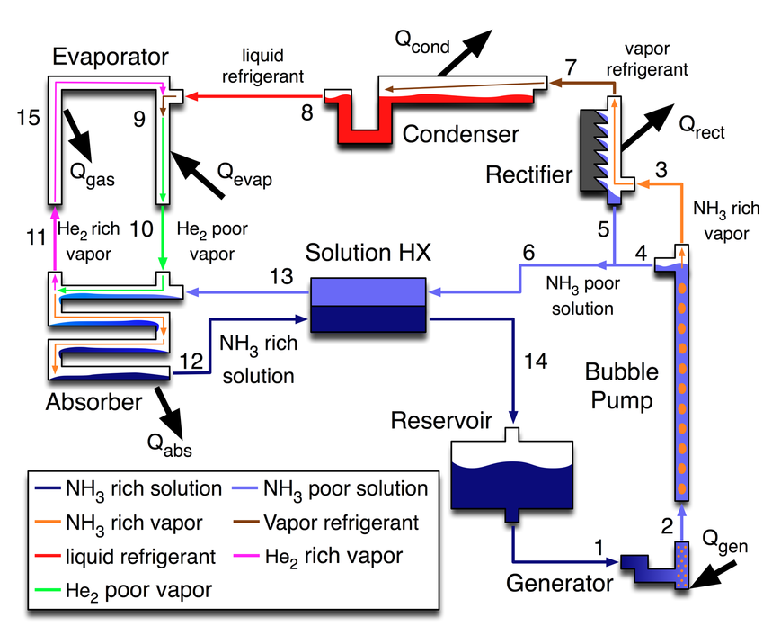 Refrigeration Refrigeration Schematic Diagram